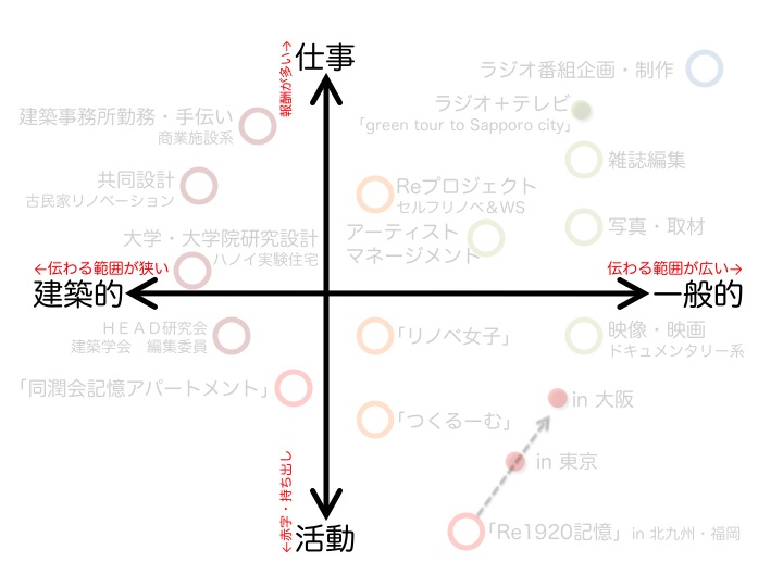 いしまるあきこシゴト分布図の軸